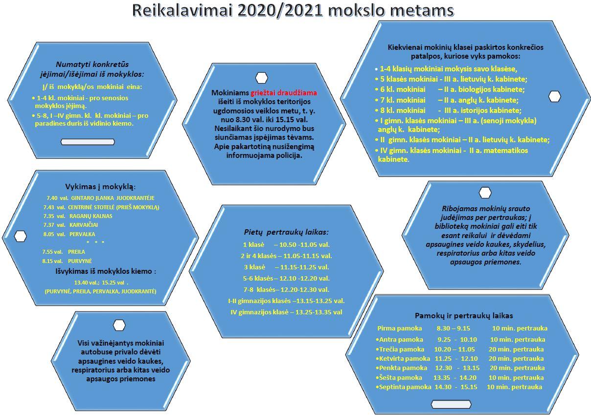 2020-2021 mokslo metų tvarkos pokyčiai